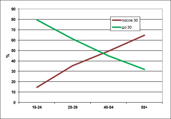 Рисунок 3. «Лучший возраст» – до 30 или после?