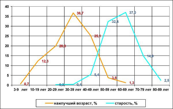 Рисунок 6. Представления о лучшем возрасте и старости респондентов в возрасте 55 лет и старше