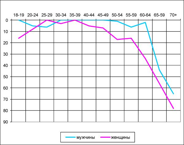 Рисунок 9. Возрастная динамика сексуальной активности (в условных показателях)