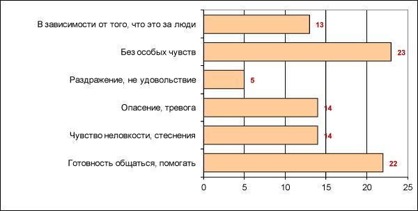Рисунок 11. Установки в отношении семей с т.н. «умственно неполноценными» (в % от числа опрошенных)