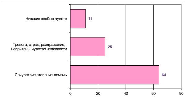 Рисунок 12. Отношение к т.н. «умственно неполноценным» (в % от числа опрошенных)