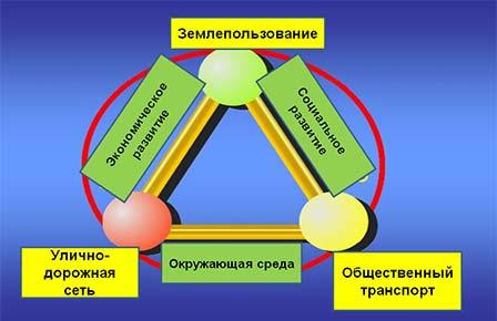 Треугольник Лернера— схема