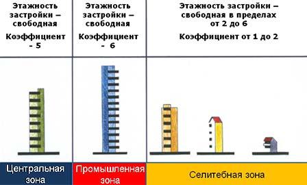Регулирование этажности застройки