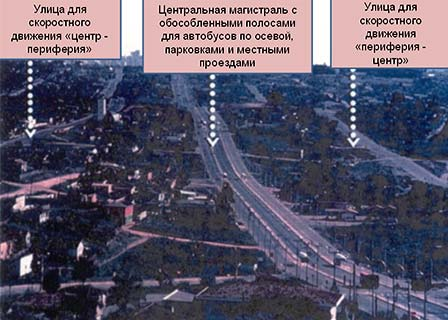 Схема «трех параллельных улиц»— продолжение