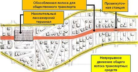 Линии общественного транспорта и общий поток транспортных средств всистеме «трех улиц»