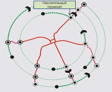 Топологическая схема автобусных маршрутов