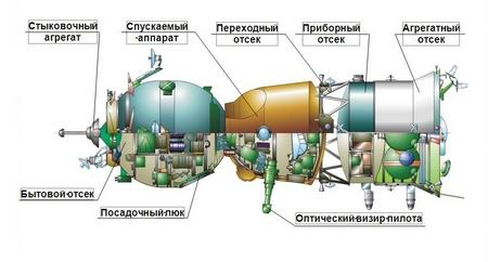 Компоновочная схема корабля. Рис РКК Энергия им.С.П.Королёва