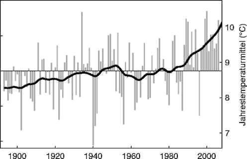 глобальное потепление в