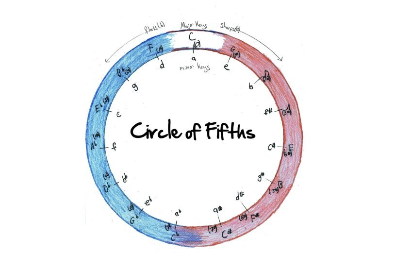 circle_of_fifths_1_1353682076.