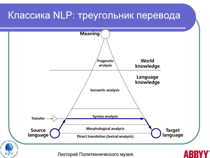 Как сделать лексический анализ текста пример