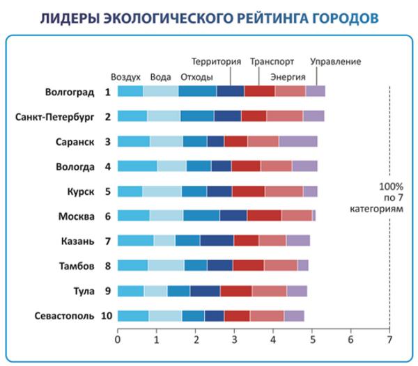 рейтинг больших городов россии