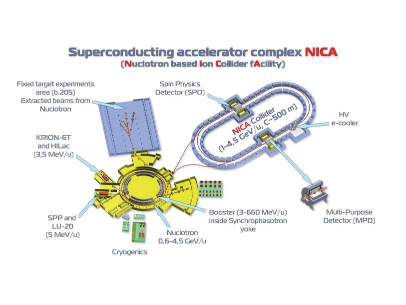 Схема коллайдера NICA