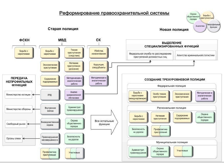 системы: схема КГИ