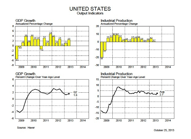 Американская экономика: 2013 год