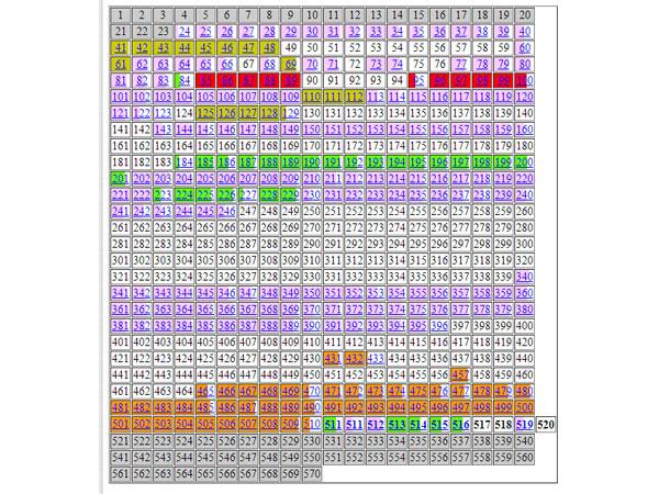 Таблица заимствований на сайте Диссернета