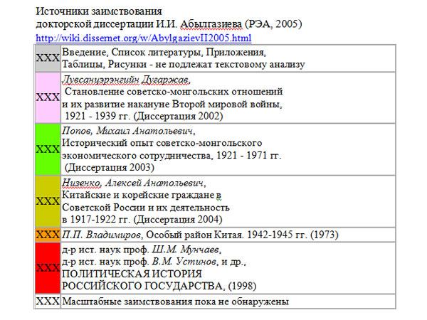 Источники заимствования в диссертации И.И. Абылгазиева