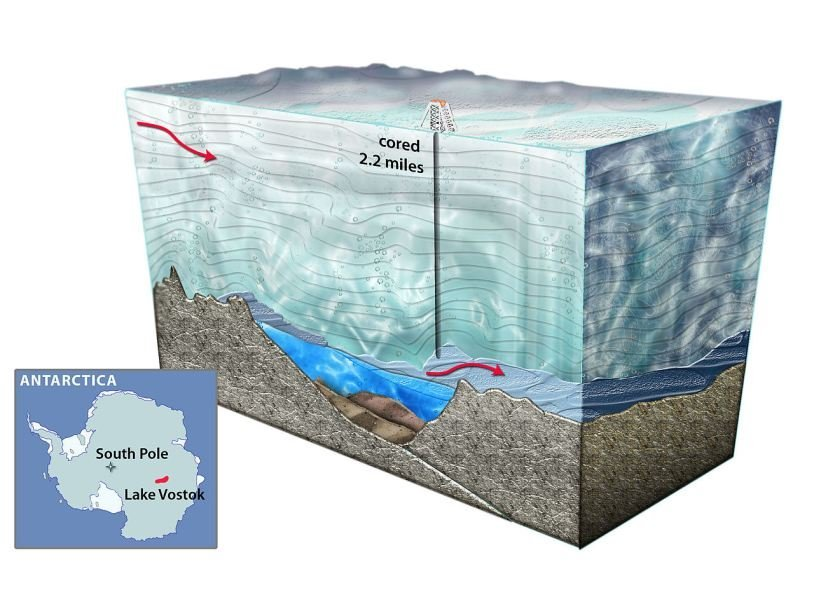 Схема бурения озера Восток