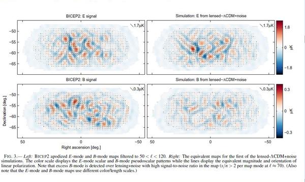Поляризация реликтового излучения по данным BICEP2