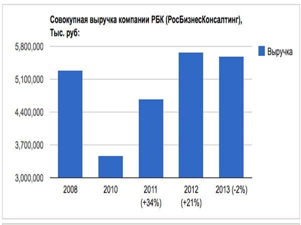Таблица: tadviser.ru