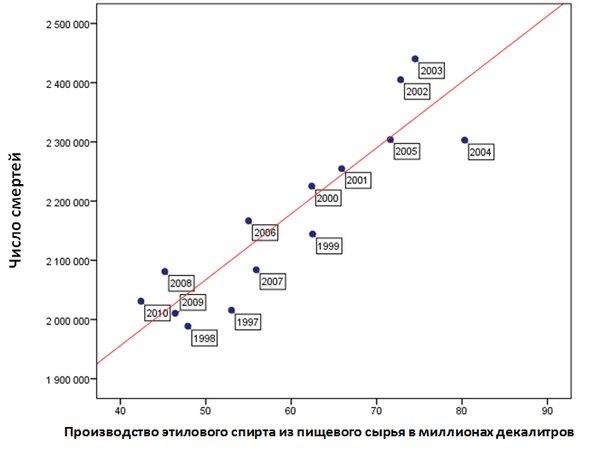 Корреляция между производством этилового спирта  из пищевого сырья и числом умерших в России