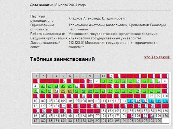 Минобрнауки не допустит непрофильных экспертов к обсуждению  Таблица заимствований диссертации Н Дударь
