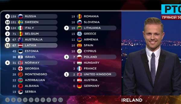 Голосует Ирландия