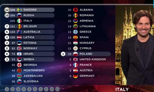 Голосует Италия