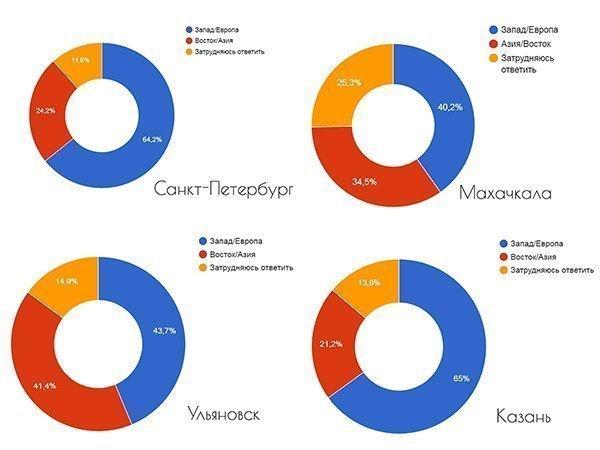 Опросы были проведены в СПб, Казани, Махачкале и Ульяновске