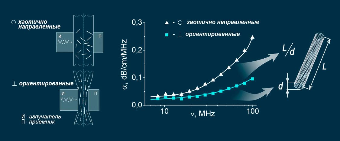 Как измерить нанотрубки