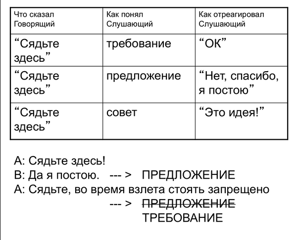 Как устроен диалог?