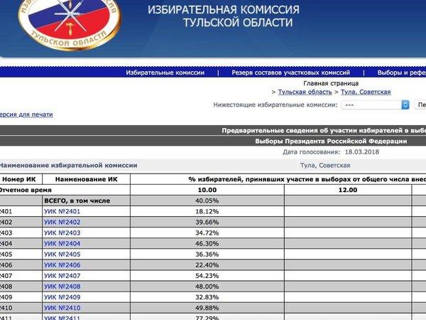 «Тренировочная» явка избирателей на президентских выборах в Тульской области