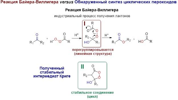 Спустя более века после открытия ученые выяснили механизм важной химической реакции