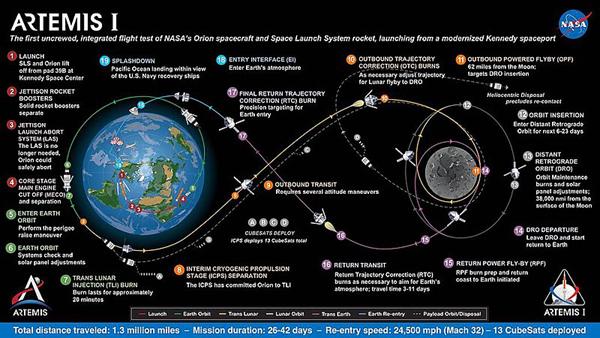 Приглашение Артемиды: новости лунной гонки